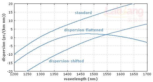 数据传输时并不需要零色散,尤其是多通道传输时(参阅波分复用),四波混频效应可能满足相位匹配,因此当色散很弱时会产生严重的畸变。因此,需要采用非零色散位移光纤[7],它在数据传输的波长区域具有比较小的色散,零色散波长不在此波长区域内。另一个方法是采用在1500 nm处具有比较大色散的非色散位移光纤,结合一些色散补偿方法。 还有色散平坦光纤,是指在某些波长区域该光纤的群时延色散约为一个常数,即高阶色散很小。例如,它可以在通信C波段具有约为0 的色散。这种光纤在采用波分复用的数据传输和绝热孤子压缩过程中都要用到